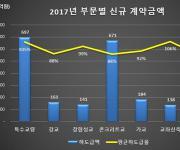 건설과사람들, 2017년 철도 교량 공사 하도급 실적 발표