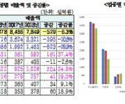 경기도 외국인투자단지 자동차·디스플레이 매출 감소세