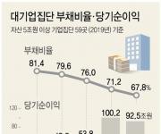 자산 5조 이상 대기업들 재무상태 좋아졌지만 순이익은 줄어