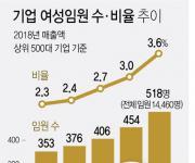 국내 500대 기업 여성 임원 비율 3.6%…매년 소폭 증가