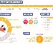 콘텐츠산업 프리랜서 52% 생계위해 투잡 뛴다