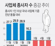 [고침] 사회(5월 사업체 종사자 31만1천명 줄어…두 달 연…)