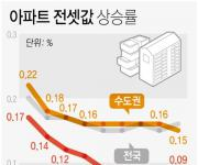 서울 아파트 전셋값 66주 연속 올라…상승폭 소폭 확대
