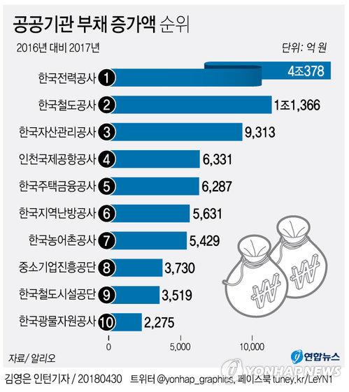 [ 그래픽] 한전 지난해 부채 4조원 '눈덩이' 증가
