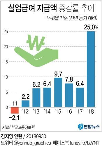 [그래픽] 1∼8월 실업자 1999년 이래 최대