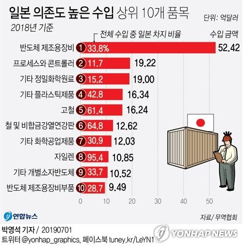 일본 의존도 높은 수입 상위 10개 품목