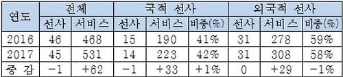 부산항 컨테이너 정기노선 현황[부산항만공사 제공=연합뉴스]