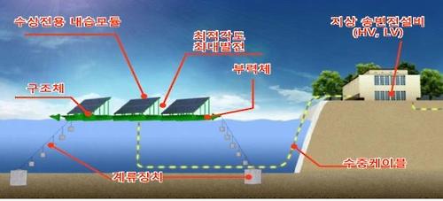 수상 태양광 구조도
