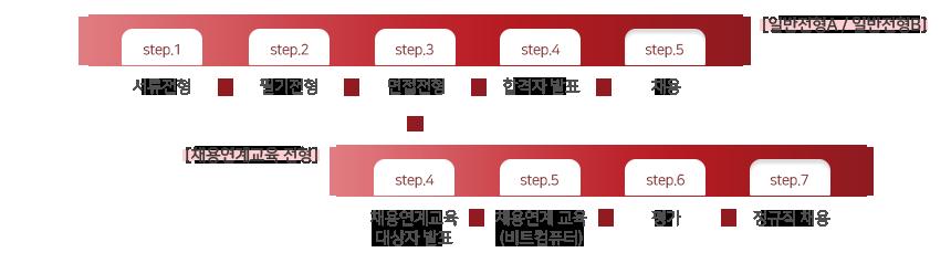 일반전형A / 일반전형B+채용연계교육 전형