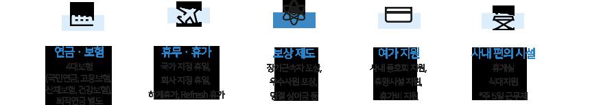 연금보험 / 휴무휴가 / 보상제도 / 여가지원 / 사내편의시설