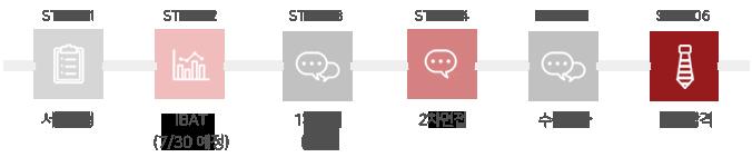 서류전형 ㆍIBAT ㆍ1차면접(직무) - 2차면접(과제) ㆍ수습평가 ㆍ최종합격