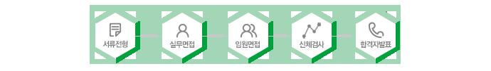서류전형 → 실무면접 → 임원면접 → 신체검사 → 합격자발표