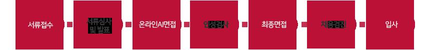 서류접수 서류심사 및 발표 온라인AI면접 인성검사 최종면접 채용검진 입사