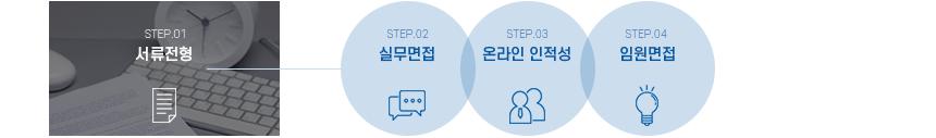 서류전형 실무면접 온라인 인적성 임원면접