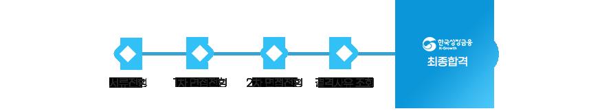 서류전형 → 1차 면접전형 → 2차 면접전형 → 결격사유 조회 → 최종합격