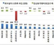 조선업 취업자 감소율 23.1%…7개월 연속 20%대