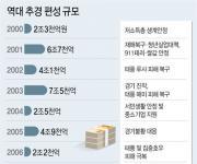 청년일자리 위해 4조 규모 '미니추경'추진…다음달 국회제출(종합2보)