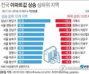 1년새 분당 집값 22% ↑ 전국 최고…영등포가 강남보다 더 올라