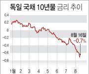 만기 한달 앞둔 우리은행 파생상품 원금 '완전손실' 우려