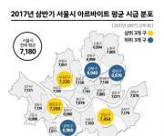 강남구 알바 시급 7천454원 1위…서울 평균 7천180원