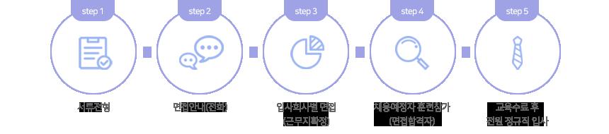 전형절차 5step