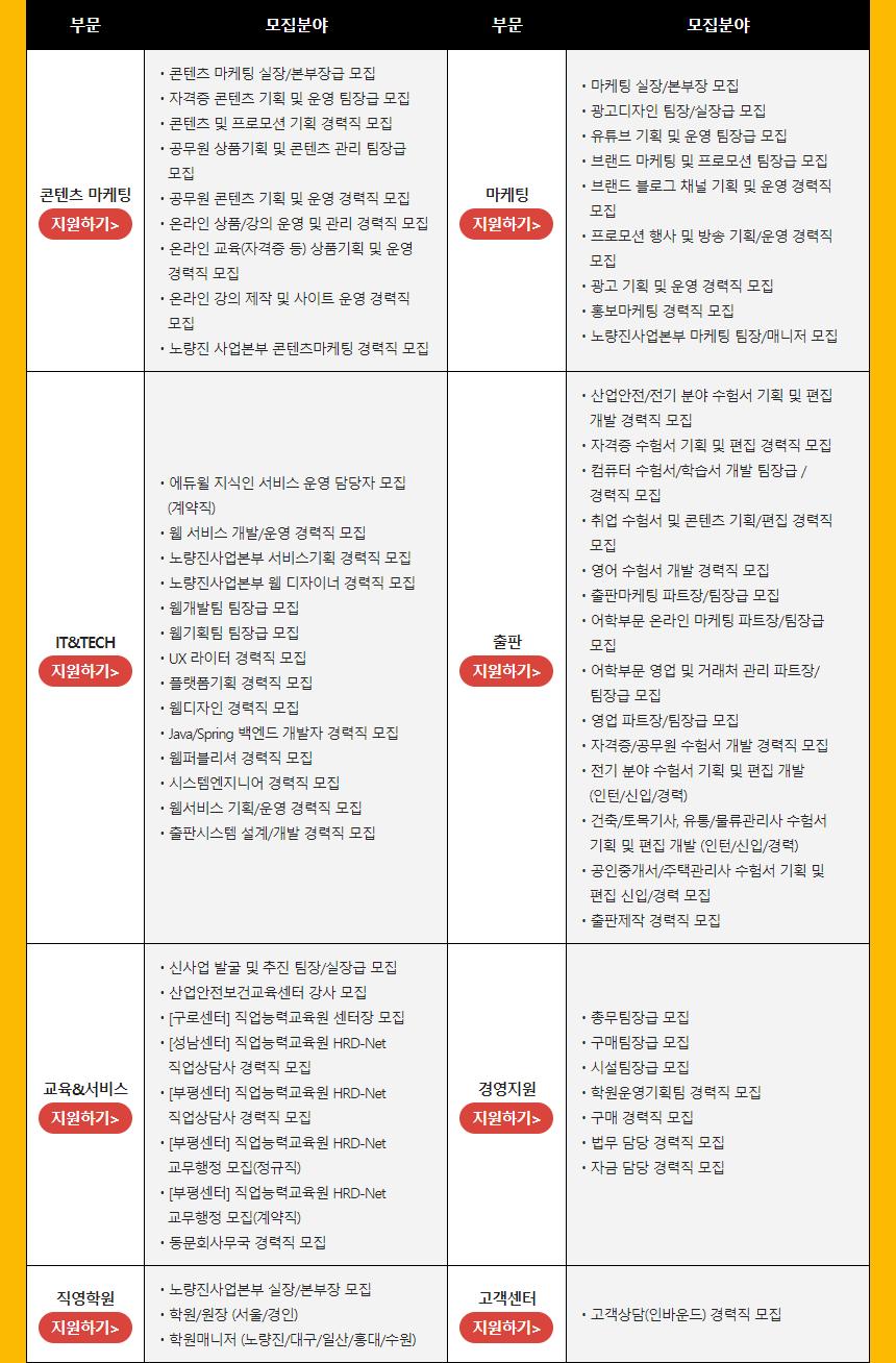 각 부문별(출판/콘텐츠마케팅/경영지원 등) 우수인재 모집