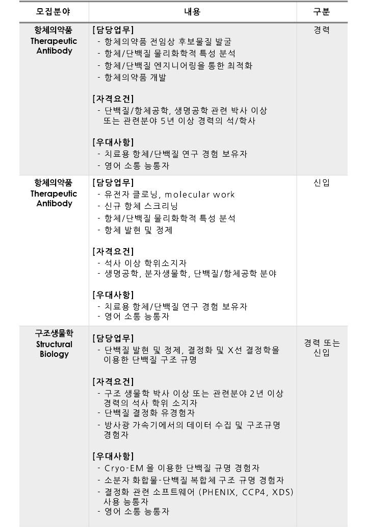 글로벌 바이오텍 오름테라퓨틱(주) 연구원 각 부문 채용